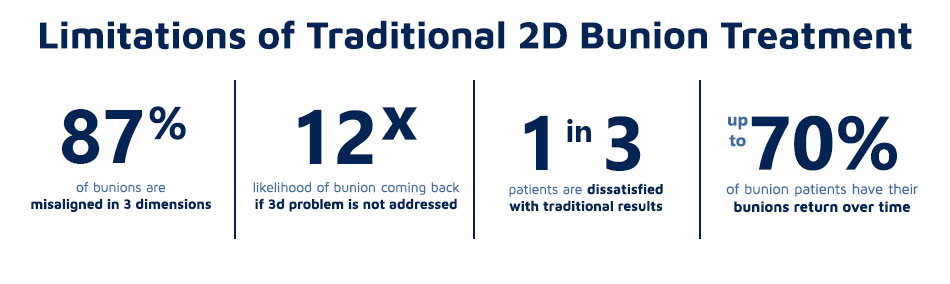 Text Graphic that describes the limitation of Traditional 2D Bunion Treatment | Neuroscience and Spine Associates